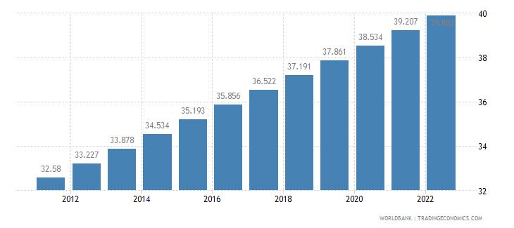 madagascar urban population percent of total wb data