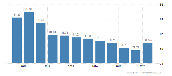 madagascar vulnerable employment male percent of male employment wb data