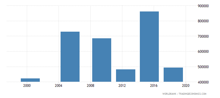 madagascar youth illiterate population 15 24 years male number wb data
