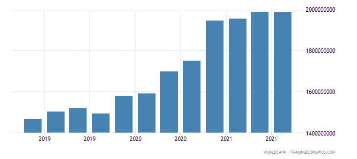 malawi 06_multilateral loans total wb data