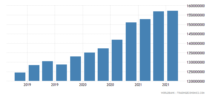 malawi 08_multilateral loans other institutions wb data