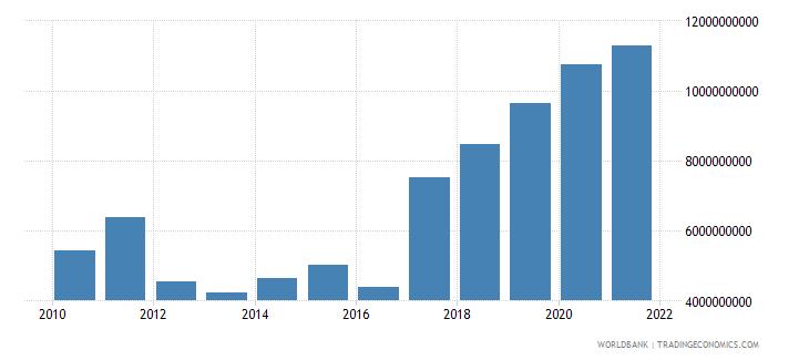malawi adjusted net national income us dollar wb data