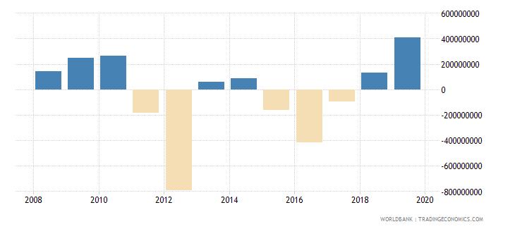 malawi adjusted net savings excluding particulate emission damage us dollar wb data