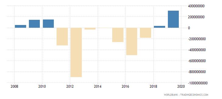 malawi adjusted net savings including particulate emission damage us dollar wb data