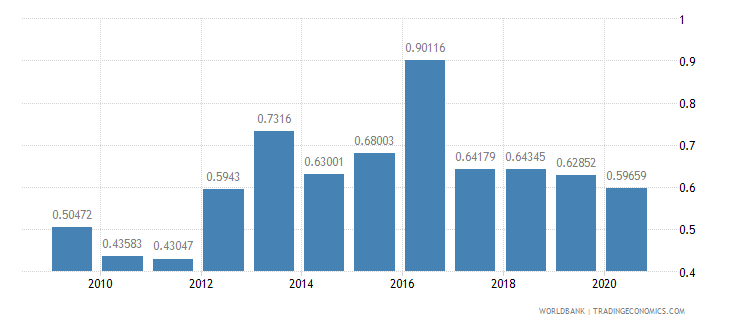 malawi adjusted savings carbon dioxide damage percent of gni wb data
