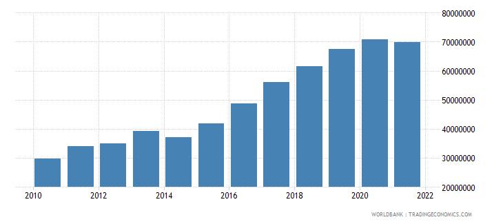 malawi adjusted savings carbon dioxide damage us dollar wb data