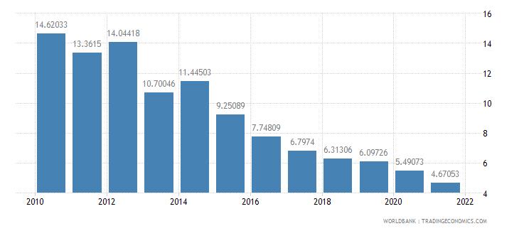 malawi adjusted savings consumption of fixed capital percent of gni wb data