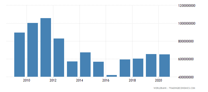 malawi adjusted savings consumption of fixed capital us dollar wb data