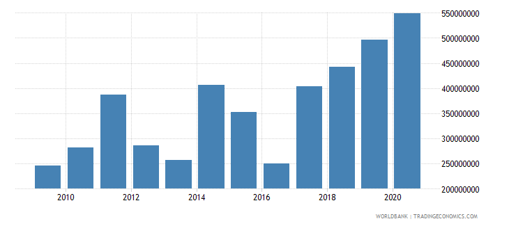 malawi adjusted savings education expenditure us dollar wb data
