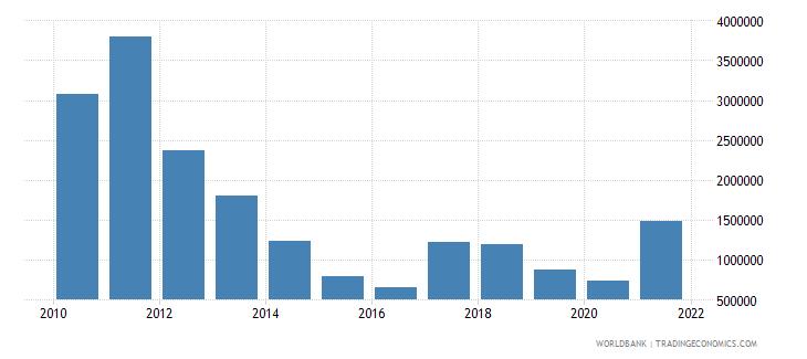 malawi adjusted savings energy depletion us dollar wb data