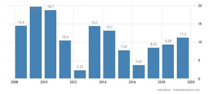 malawi adjusted savings gross savings percent of gni wb data