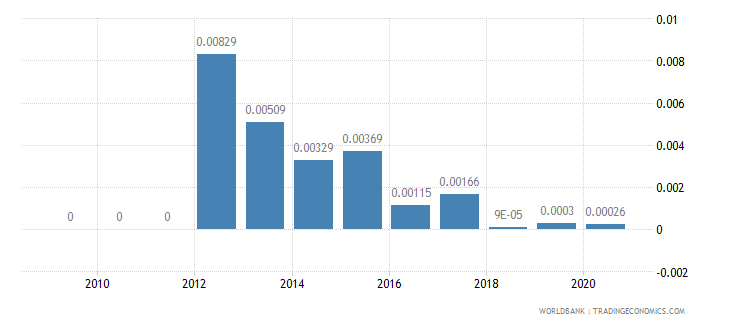 malawi adjusted savings mineral depletion percent of gni wb data