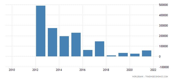 malawi adjusted savings mineral depletion us dollar wb data