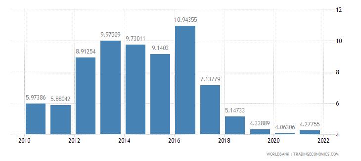 malawi adjusted savings net forest depletion percent of gni wb data