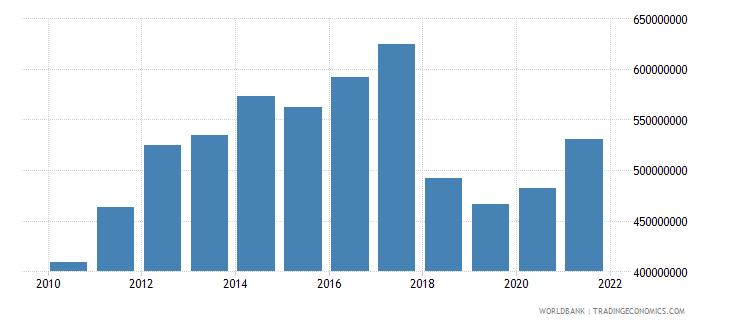malawi adjusted savings net forest depletion us dollar wb data