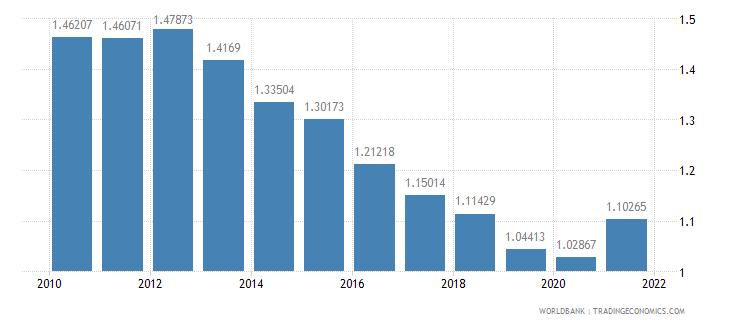 malawi adjusted savings particulate emission damage percent of gni wb data