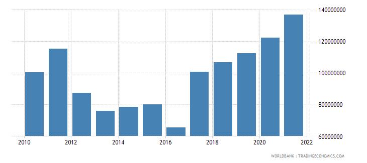 malawi adjusted savings particulate emission damage us dollar wb data