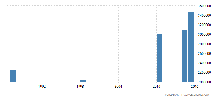 malawi adult illiterate population 15 years both sexes number wb data