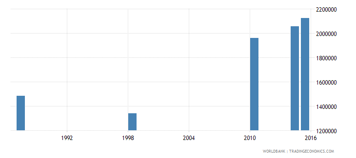 malawi adult illiterate population 15 years female number wb data