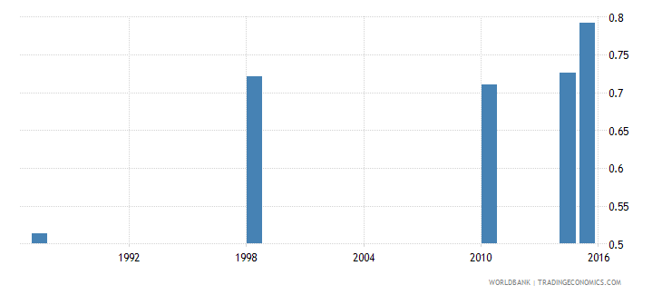 malawi adult literacy rate population 15 years gender parity index gpi wb data