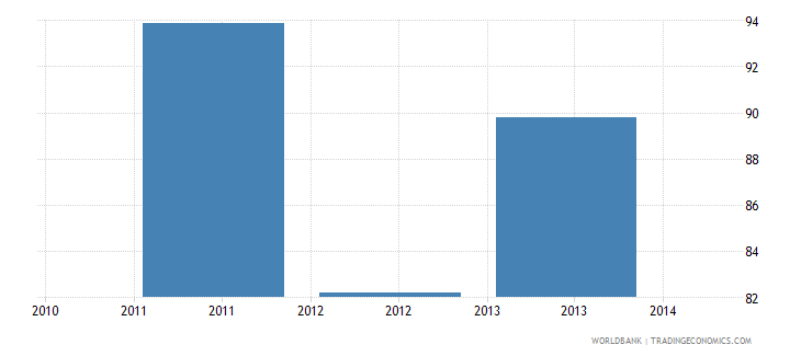 malawi africa dataset average size of classes in primary schools number of pupils wb data