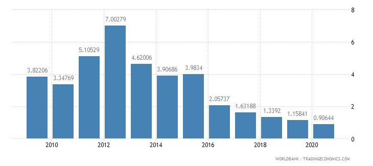 malawi agricultural raw materials exports percent of merchandise exports wb data