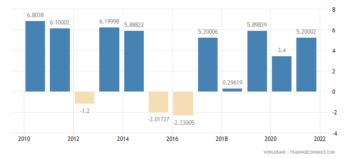 malawi agriculture value added annual percent growth wb data