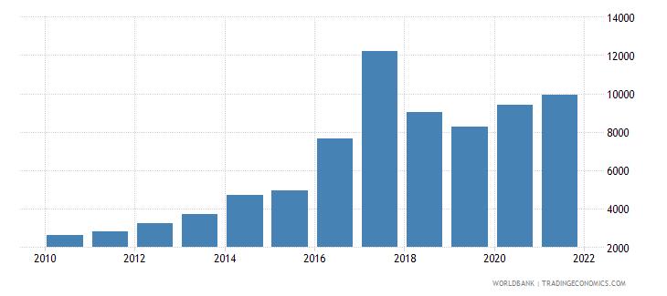 malawi aquaculture production metric tons wb data