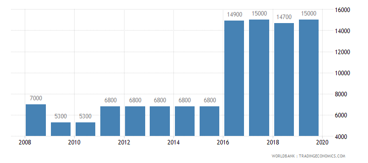 malawi armed forces personnel total wb data