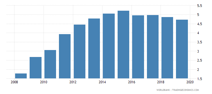 malawi automated teller machines atms per 100 000 adults wb data