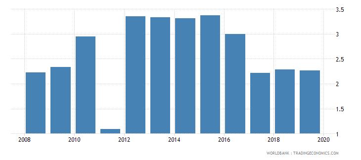 malawi bank branches per 100000 adults wb data