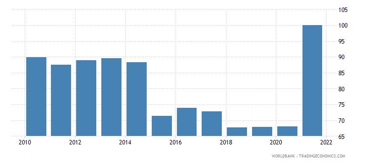 malawi bank concentration percent wb data