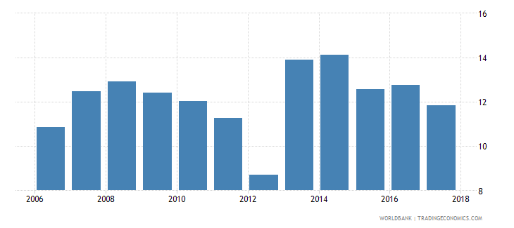 malawi bank net interest margin percent wb data
