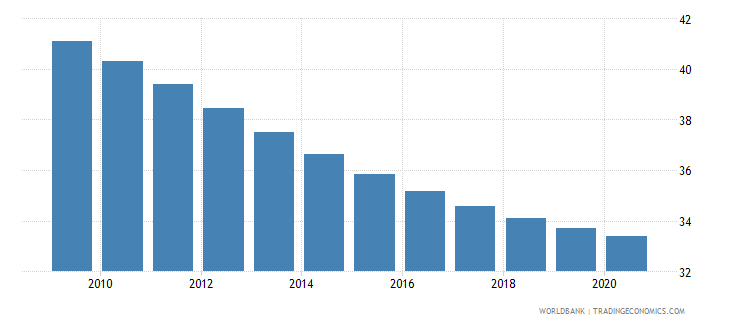 malawi birth rate crude per 1 000 people wb data