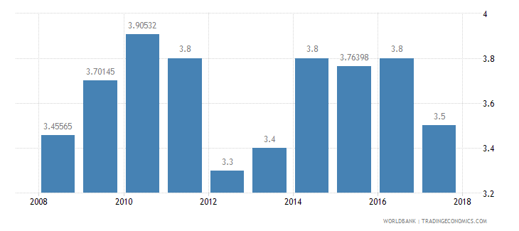 malawi burden of customs procedure wef 1 extremely inefficient to 7 extremely efficient wb data