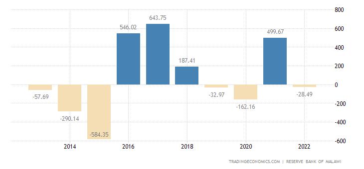 Malawi Capital Flows