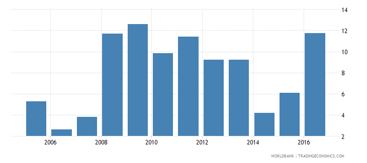 malawi central bank assets to gdp percent wb data