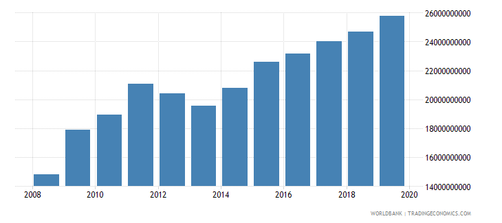 malawi changes in inventories constant lcu wb data