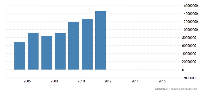 malawi changes in inventories us dollar wb data