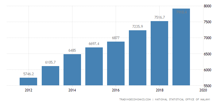 Malawi Changes In Inventories