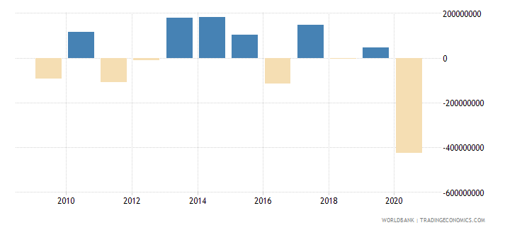 malawi changes in net reserves bop us dollar wb data