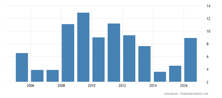 malawi claims on central government etc percent gdp wb data