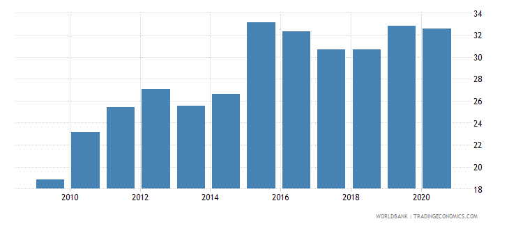 malawi compensation of employees percent of expense wb data