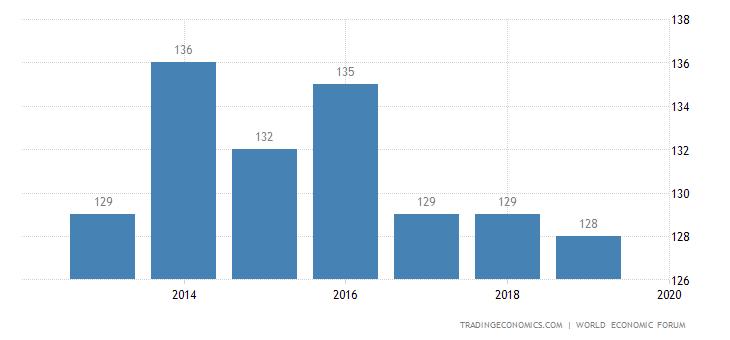 Malawi Competitiveness Rank