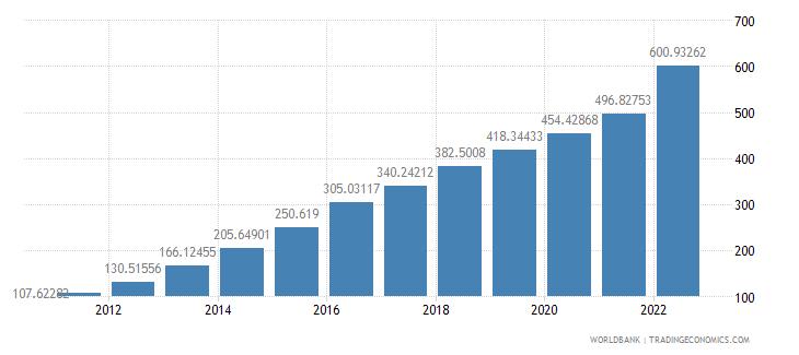malawi consumer price index 2005  100 wb data