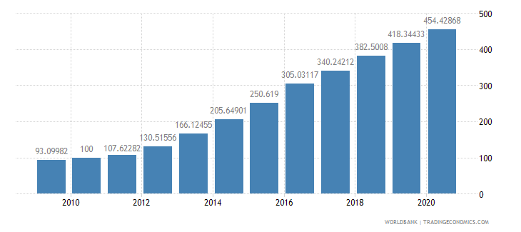 malawi consumer price index 2005  100 wb data
