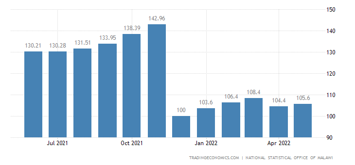 Malawi Consumer Price Index (CPI)