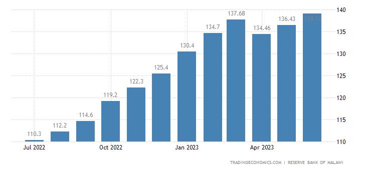 Malawi Consumer Price Index (CPI)