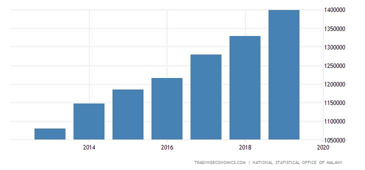 Malawi Consumer Spending