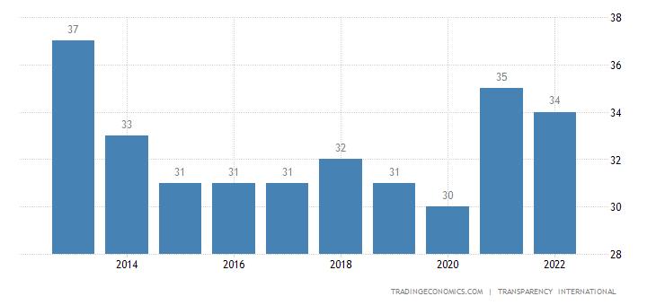 Malawi Corruption Index